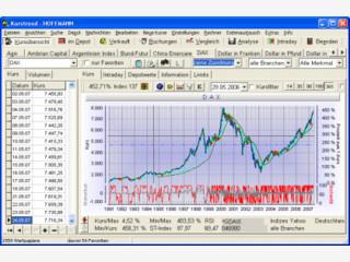 Börsensoftware für Einsteiger und Profis mit Intraday über TV-Karte und Internet