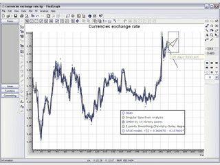 Darstellung, Analyse und Digitalisierung von 2D-Graphen