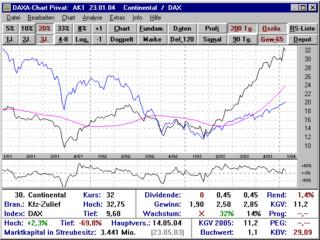 Börsensoftware mit Depot- und Chartanalyse sowie Kursaktualisierung