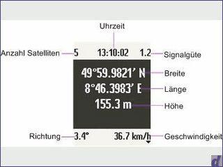 Uhrzeit, GPS Position, Geschwindigkeit und Fahrtrichtung anzeigen.