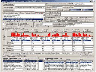 Zeigt eine detaillierte Nutzungsstatistik für den Apache2 Webserver.