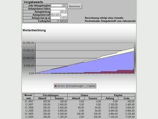 Entwicklung einer festverzinslichen Kapitalanlage