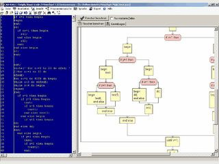 Erstellen Sie aus Programmquellcode ein leicht überschaubares Flussdiagramm.