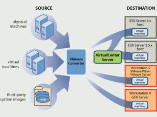 Konvertiert echte Computersysteme in virtuelle Maschinen für VMware.