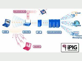 VPN-Client für einen sicheren Zugang via Hotspot und anderen Zugängen.