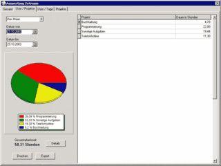 Software zum Erfassen und Auswerten von Projektzeiten