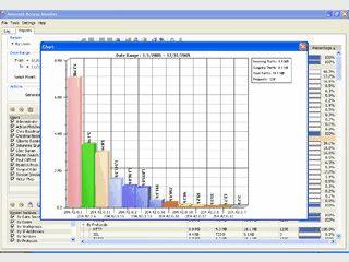 Software zur Kontrolle und Anzeige des gesamten Traffics via Proxy-Server.