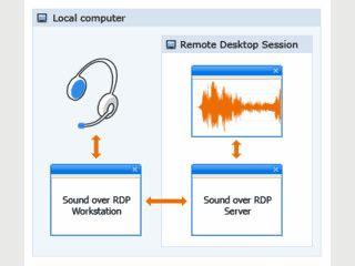 Ermöglicht eine bessere Remote-Unterstützung für RDP-Audiowiedergabe.