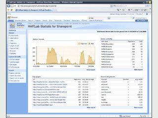 Statistik für SharePoint, Berichte zur Suchanfragen, Integration mit AD.