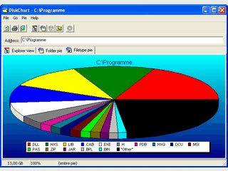 Analyse über die Speicherplatzbelegung Ihrer Festplatten.