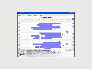 Zeigt grafisch die tägliche PC-Arbeitszeit der letzten 3 Wochen