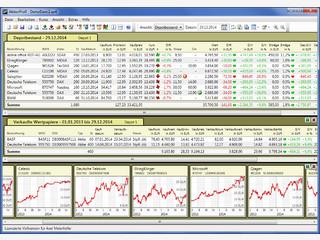 Verwaltung für Aktien- und Wertpapierdepots, Kurse aus Internet